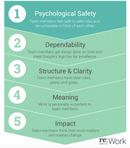 google project aristotle psychological safety