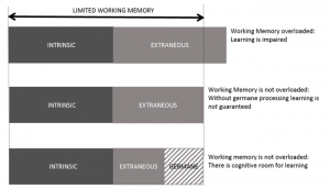 cognitive load and psychological safety - intrinsic, extraneous, and germane