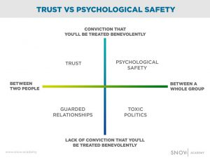 trust and psychological safety in groups